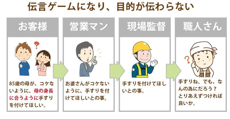 伝言ゲーム